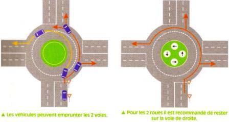 position sur un carrefour giratoire