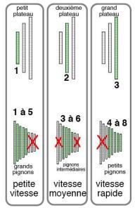 schéma plateaux pignons